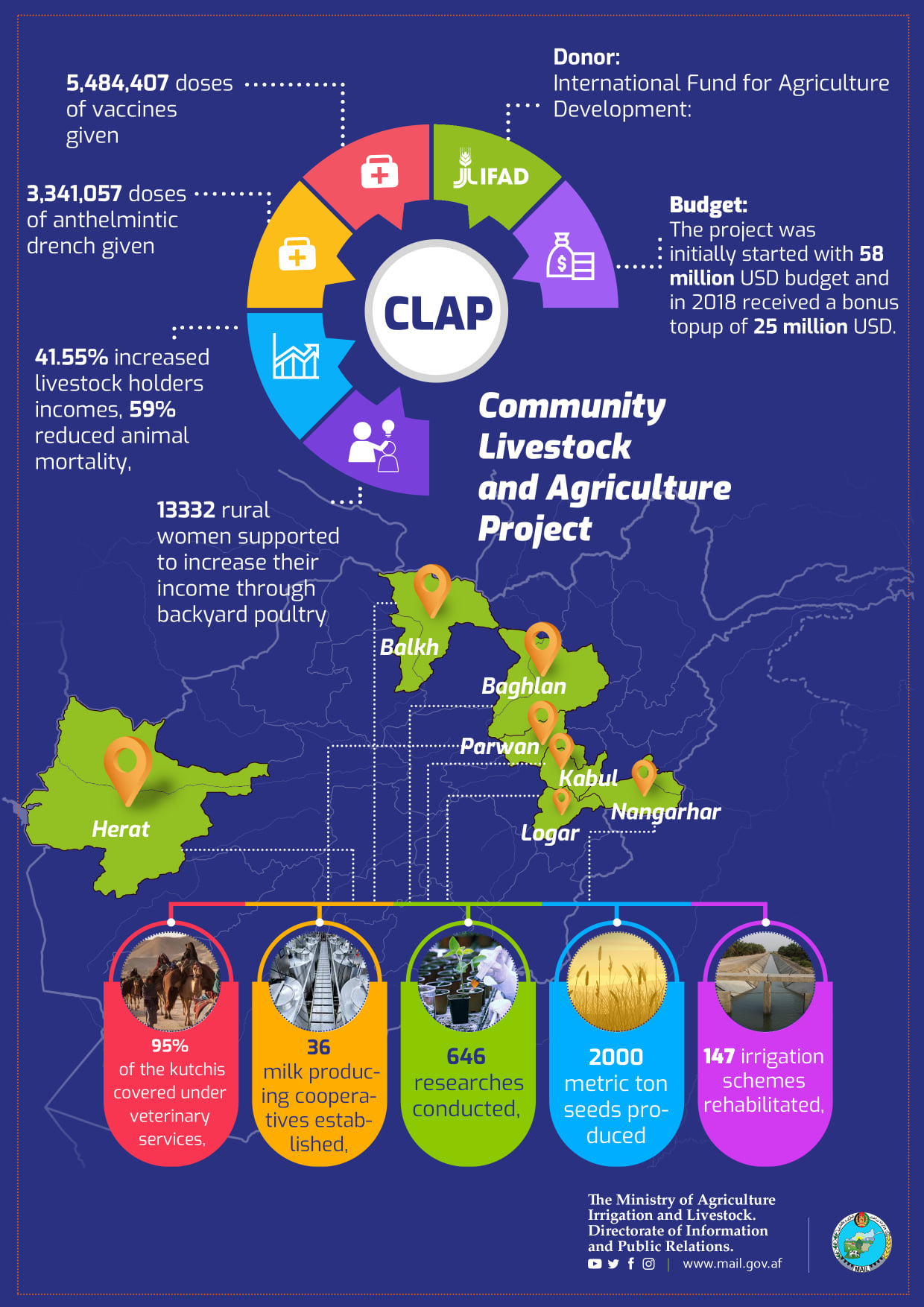 The main activities and achievements of Community Livestock and Agriculture Project (CLAP) of the Ministry of Agriculture, Irrigation and Livestock.‎