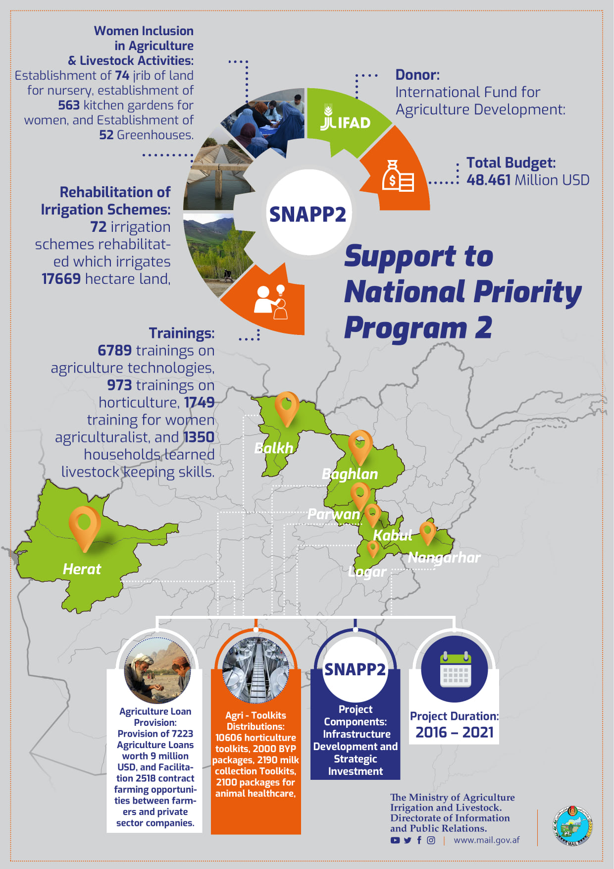 The main activities and achievements of Second National Priority Suppprt Project of the Ministry of Agriculture, Irrigation and Livestock.